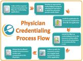 We at ecare India offer physician credentialing services, being your first step to higher revenue.  Ecare India prevent delays & denials in getting your insurance reimbursements by providing complete physician credentialing services and making sure you get what is rightfully yours.
