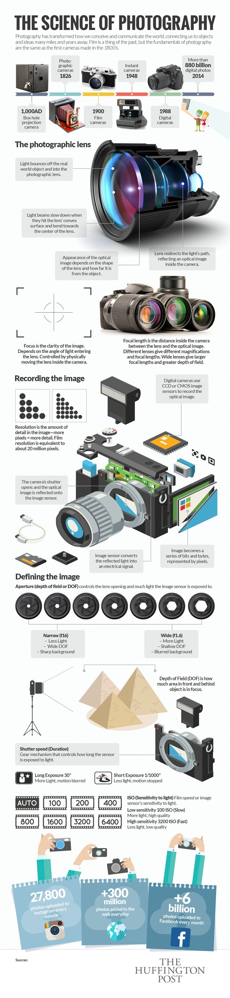 How Photography Actually Works: The Science of Photography Infographic