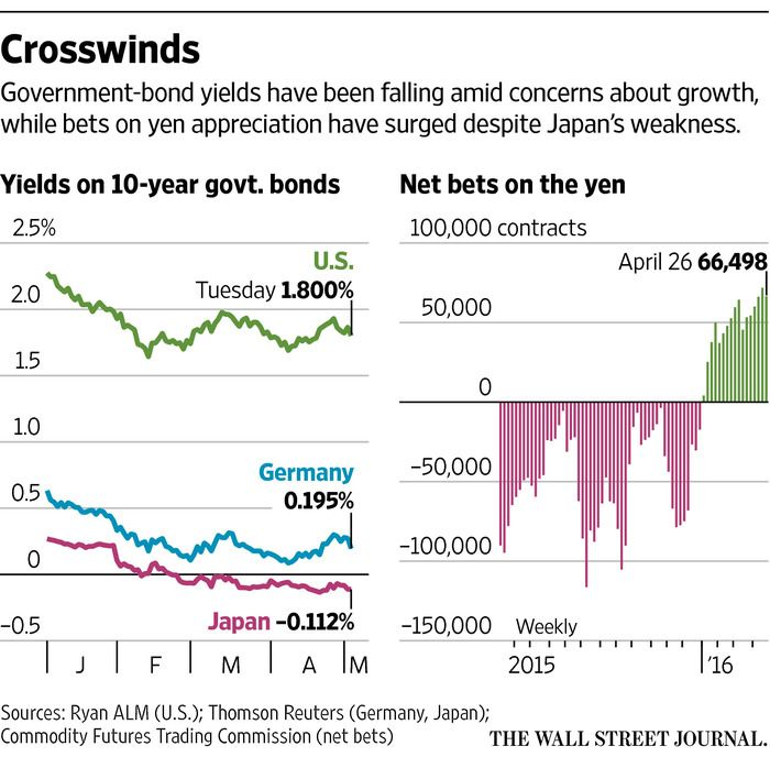High Anxiety: Markets Get Roiled - WSJ