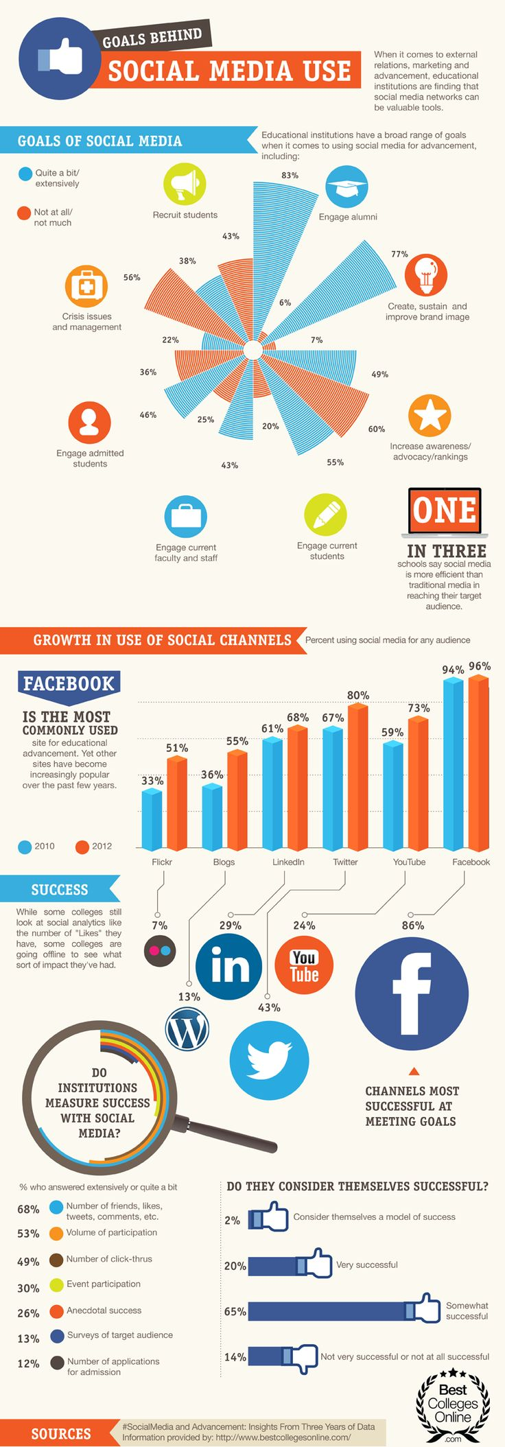 Social Media Use In Education, The Goals Schools Aim To