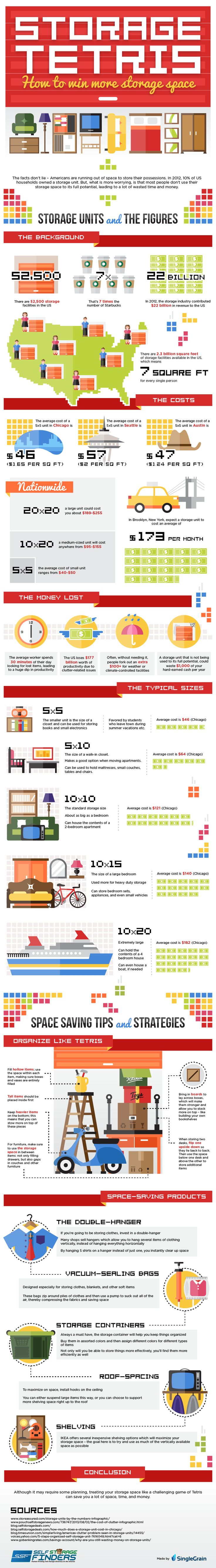 Self Storage in the US : American households are in need of extra storage space. This graphic presents the economics of self storage based on typical storage units' sizes and offers some tips on how we can better manage available space so as we save on time, money and further on temper.  > http://infographicsmania.com/self-storage-in-the-us/?utm_source=Pinterest&utm_medium=ZAKKAS&utm_campaign=SNAP