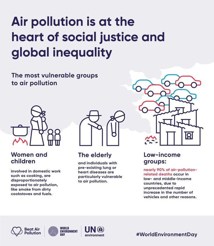 Un Environment On Instagram Air Pollution Is At The Heart Of Social Justice And Global Inequality Affecting These Groups The Most Women And Children