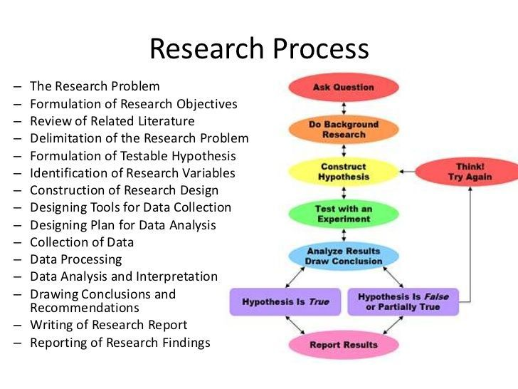 Research Process The Research Problem Formulation Of Research