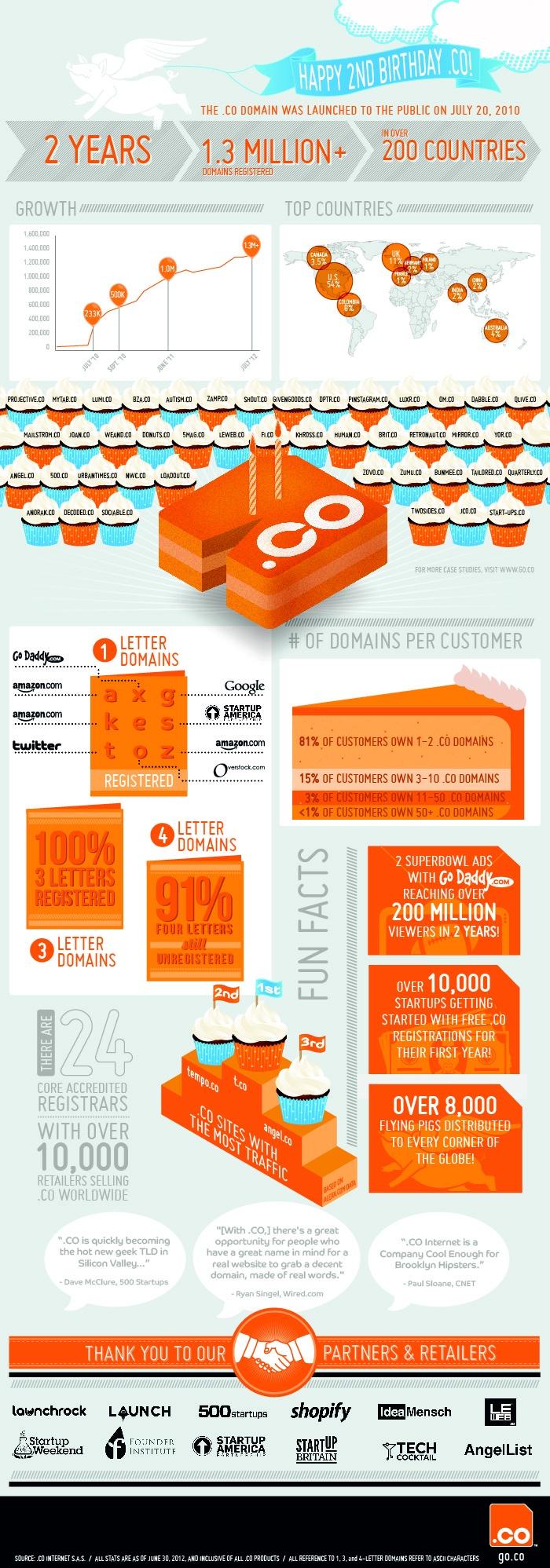 .co Uzantılı Domainler #Infographic #domain https://www.markum.net/domain/domaintescil.asp