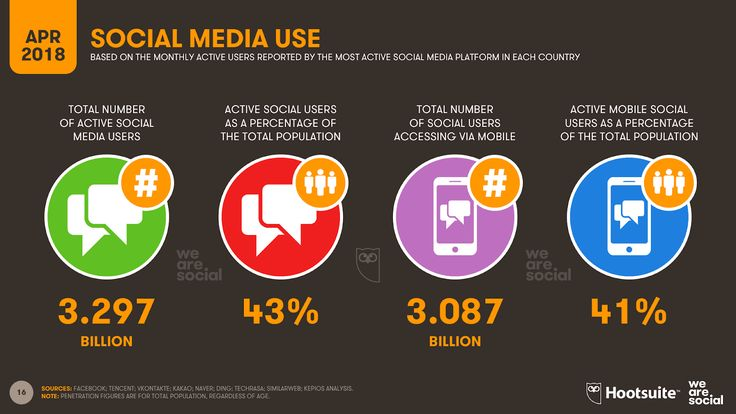 Report: #Socialmedia use is increasing despite privacy fears - infographic