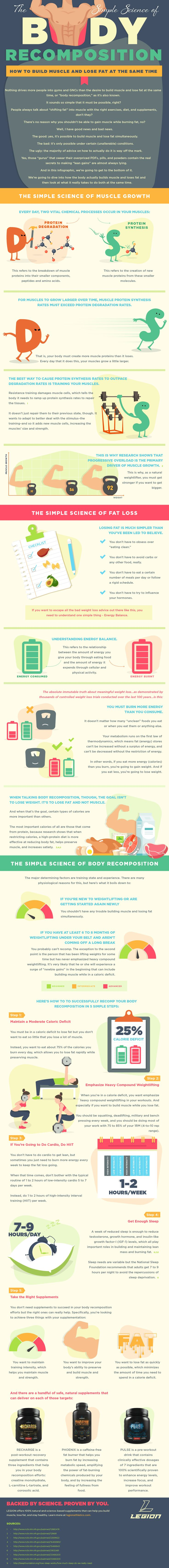 "https://legionathletics.com/body-recomposition-infographic/  share text;  Body recomposition, as people ""in the know"" like to call it, sounds so simple that it must be possible, right?  Well, it is, but only under a few very specific conditions.  In this infographic, we're going to dive into how the body actually builds muscle and loses fat and then look at what it takes to do both at the same time.  Check this out to learn more."