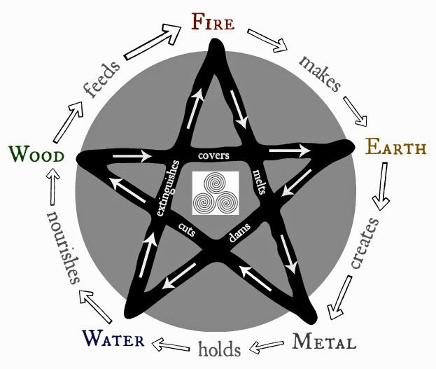 The 50 Best Five Element Theory Images On Pinterest Eastern
