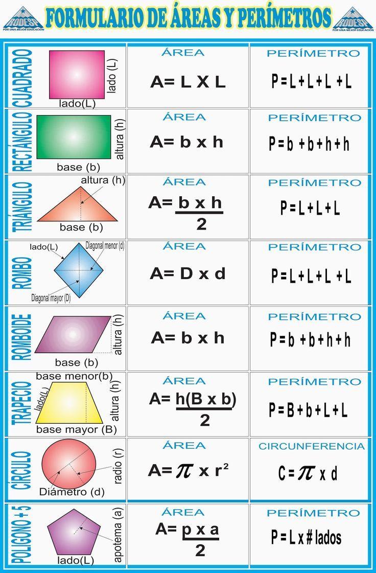 Aquí podemos ver las formas mas básicas de la geometría. Cada una de ellas tiene un área y un perímetro y para ello esta imagen nos enseña las ecuaciones que podemos usar para sacar esas medidas. Quizás la mas compleja de estas es el trapecio que requiere más calculo.