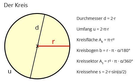 kreis formeln