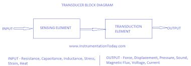 Image result for metal resistance transducer-thermometer