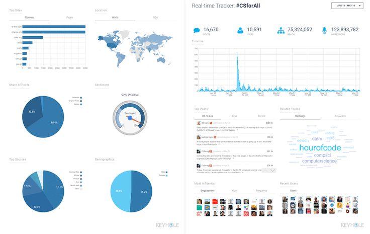 12 of the Best Social Media Monitoring Tools to Consider | Social Media Today