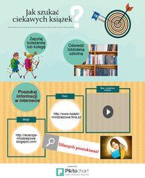 poradnik dla czytelnika | Piktochart Infographic Editor