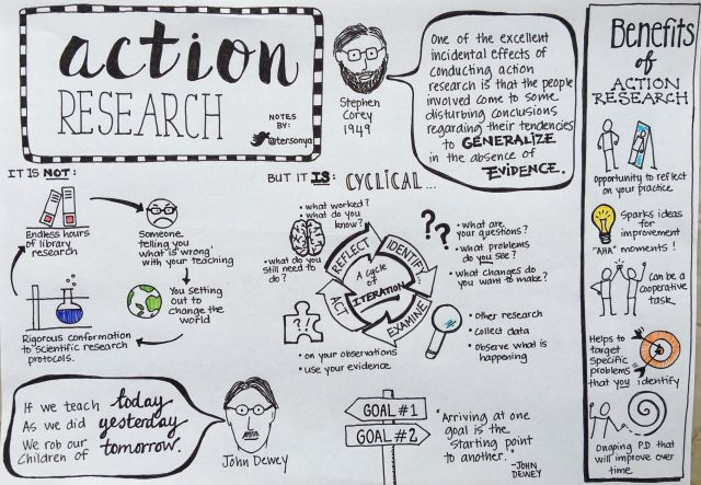 Action Research - Sonya Terborg                                                                                                                                                                                 More