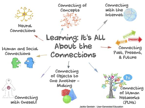 Learning: It's All About the Connections