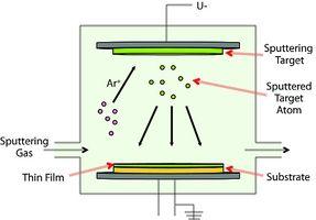 Physical Vapor Deposition (PVD) - Vapor Deposition Precursors | Sigma-Aldrich