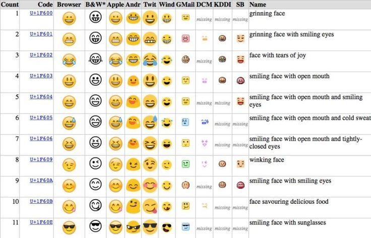 Emojien Nimet