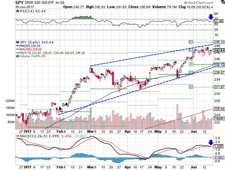 Chart showing the year-to-date performance of teh SPDR S&P 500 ETF (SPY)
