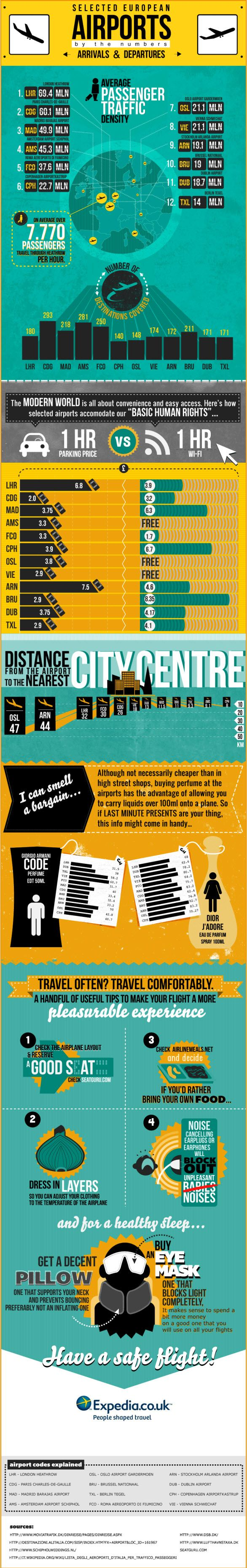 Headed to Europe? This infographic will make planning your flight a lot easier! Great info on destinations (which airport flies the most), amenities (who charges for Wifi or gives it away free), how far each airport is from the city center and how the prices vary in the duty free shops from airport to airport. Very useful #travel info!