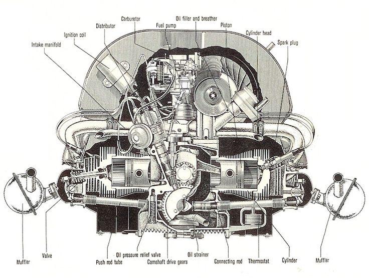 Hasil gambar untuk vw beetle engine blueprint | kopi | Vw