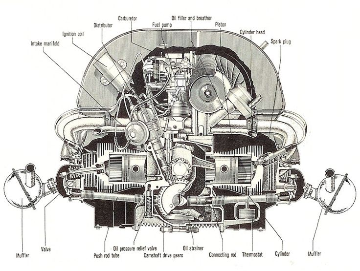 Hasil gambar untuk vw beetle engine blueprint | kopi | Vw engine, Vw cars, Volkswagen