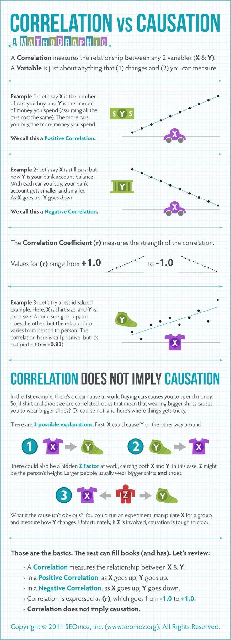 Correlation vs. Causation - a good refresher when trying to make sense of web analytics or social media data.