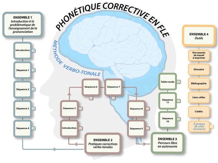Accueil - PHONÉTIQUE CORRECTIVE EN FLE : MÉTHODE VERBO-TONALE / Méthode verbo-tonale / MVT /phonétique corrective / correction phonétique / ...
