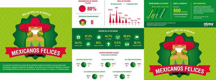 Los mexicanos son felices por encima de los problemas sociales del momento y asignaturas pendientes del gobierno. Más del 80% de los mexican...