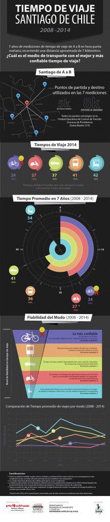 Infografía VII medición. Bicicletas más eficientes.  Promedio 24 min por 5 a 8 km. 1 km en 3 a 4 min con desv estándar de 2 minutos.