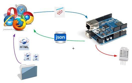 Ambientmonitor arduino javascript dashboard project