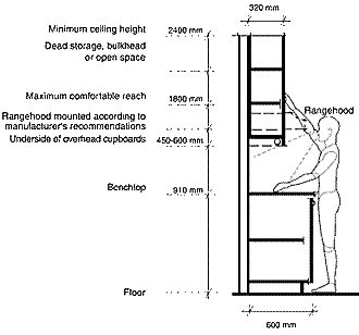 What is the Standard Kitchen Cabinet Height?  Home  ~ Kitchen Kabinet