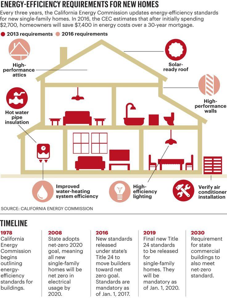 14 best Energy Efficient Definitions images on Pinterest - best of mechanical blueprint definition
