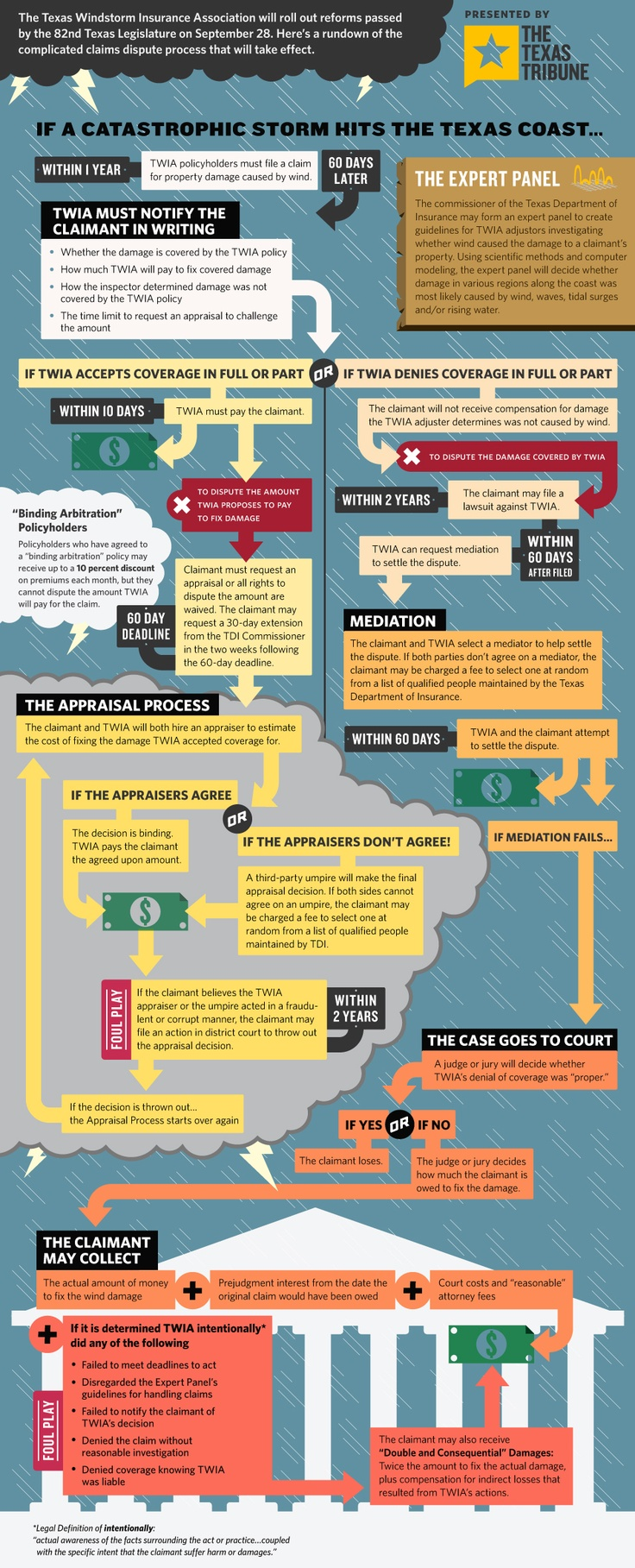 11 best insurance twia texas windstorm images on pinterest a flow chart to visualize the new and complicated process policyholders with the texas windstorm insurance association will undergo to claim c 1betcityfo Choice Image