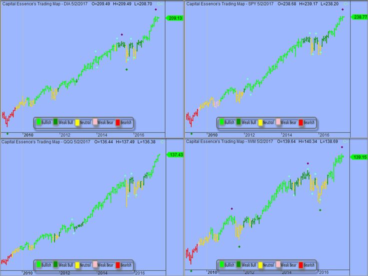 SPDRs Report » for Wednesday May 3, 2017 - Daily trend: all major indices ETFs signaled fully invested. DIA, SPY, QQQ and IWM are all in bright green (strong buy)