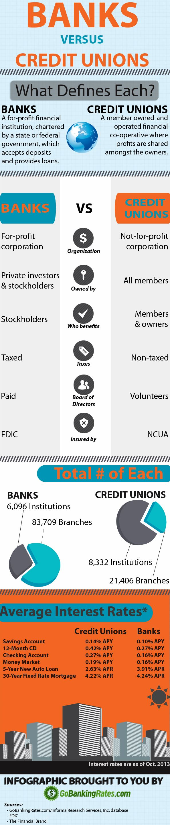 we discussed the difference between banks and  credit unions