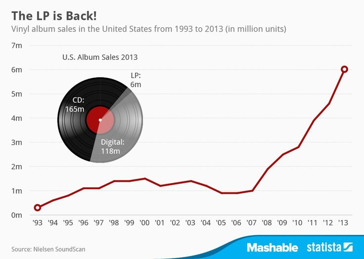 While CD sales declined 14.5% last year, vinyl sales grew 32% from 4.5 million units sold in 2012 to 6 million sold in 2013.
