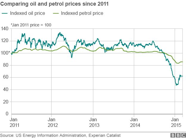 Graph showing oil vs petrol prices since 2011