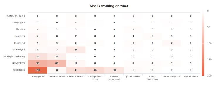 heat map shows who is working on what