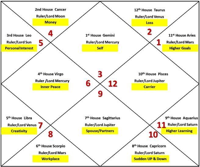 Gemini Rising Lagna Ascendant Asc Astrology Video Playlist Birth Chart Astrology Capricorn Ascendant Gemini Ascendant