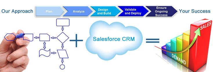 We are an Salesforce Development company based in Vancouver.  Having a bigger team and working for a variety of customers has help trained our engineers to work on all features provided by Salesforce. The challenges faced by individuals are shared within a team to grow the knowledge and have that benefit passed on further to our other customers. Our team of Salesforce Developers are Proficient in the following.