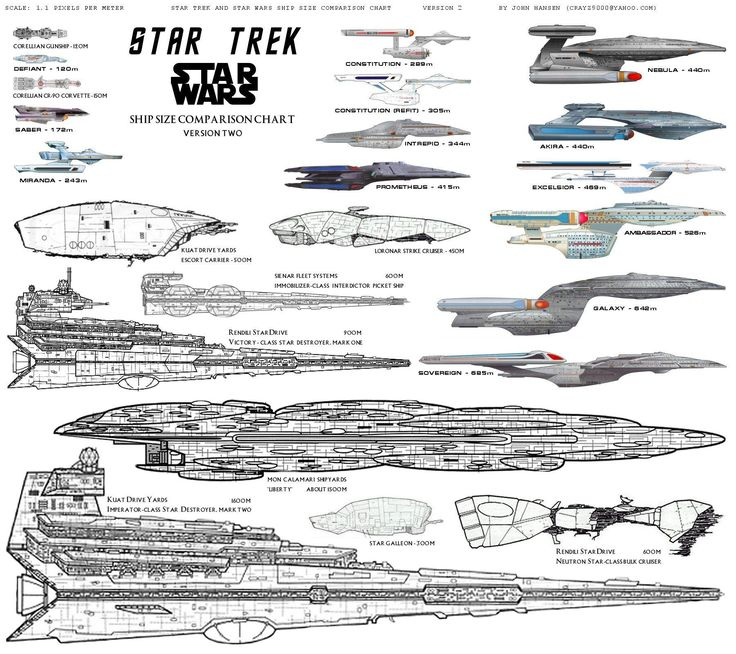Super Star Destroyer Size Comparison - Pics about space