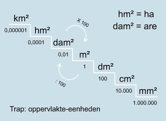 Oppervlakte-eenheden - MijnRekensite