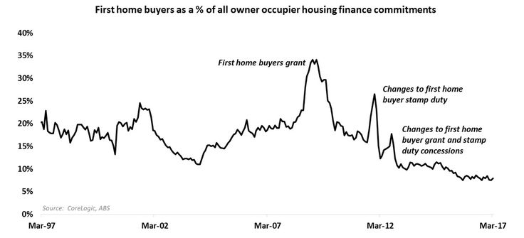 Abolishing stamp duty for first home buyers is likely to create some headaches for eligible buyers who have recently entered into contracts. Additionally we can expect first home buyer activity to …