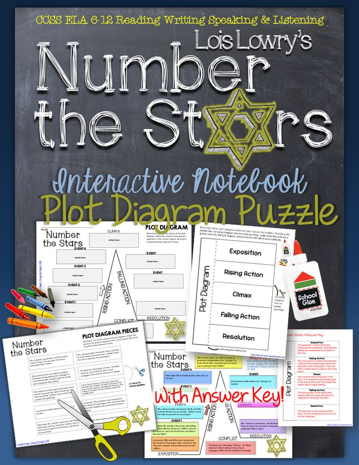 Number the Stars, by Lois Lowry: Interactive Notebook Plot Diagram Puzzle ($)