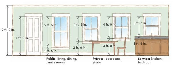 Window Clearances And Heights For 9 Foot Ceilings
