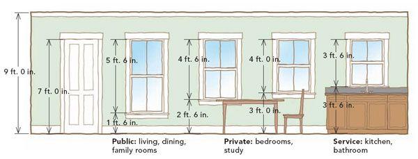 Standard Height Of Bay Window Seat