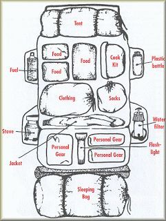 How to Organise Your Back Pack #camping #hiking #outdoors