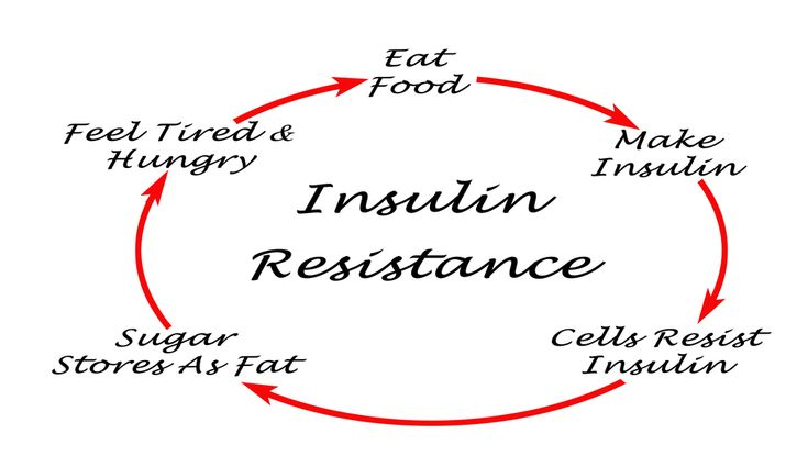 We all know about the side effects of PCOS which stem from hormonal imbalance, where androgen levels are significantly increased while other hormonal levels (such as progesterone) decrease. But what is the root cause of PCOS? What creates this hormonal imbalance, leading to all of the nasty symptoms? There is sufficient research that links insulin resistance with the imbalanced hormones that lead to polycystic ovarian syndrome.Insulin resistance (believe me, I was no science major) is…
