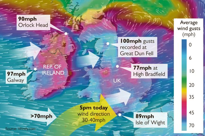 Flood warnings as Storm Eleanor batters Britain's coast   News   The Times & The Sunday Times  january 3, 2018.