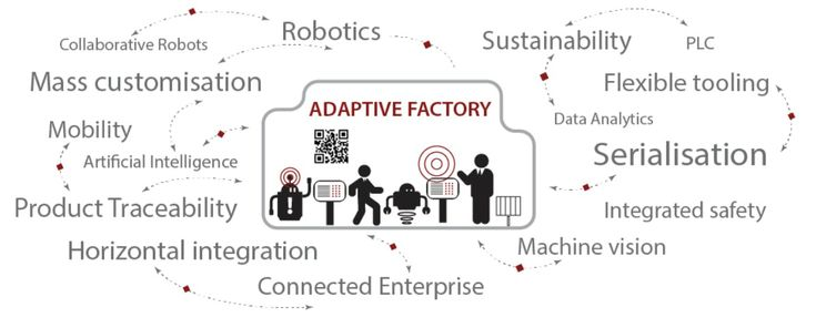 Rockwell Automation Adaptive Factory Connected Enterprise