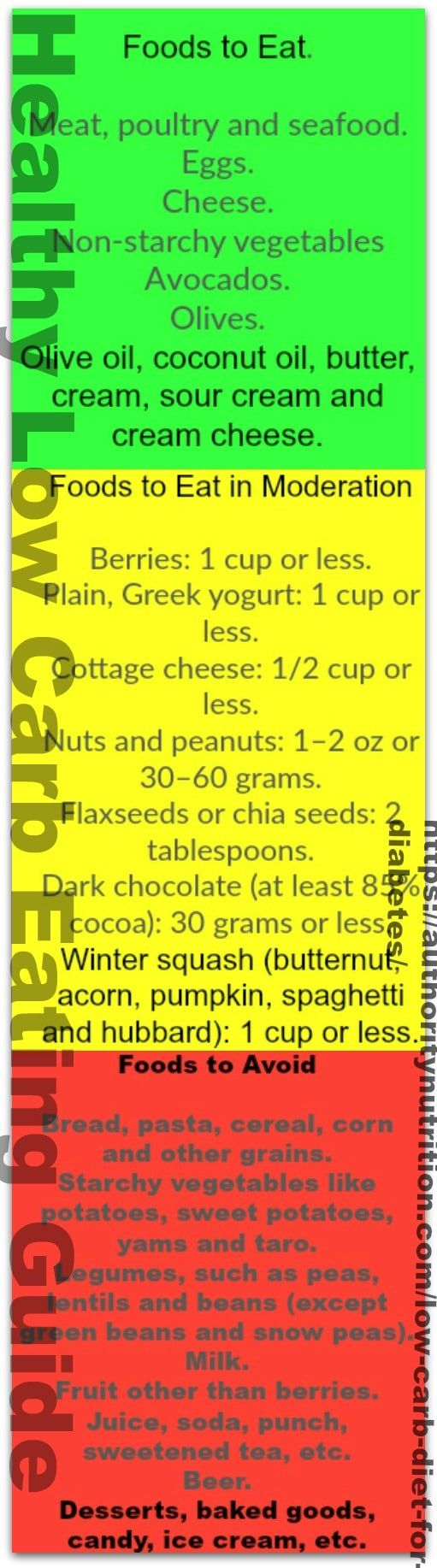 Healthy Low Carb Eating Guide
